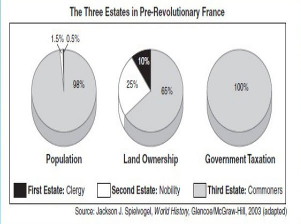 Land ownership before french revolution