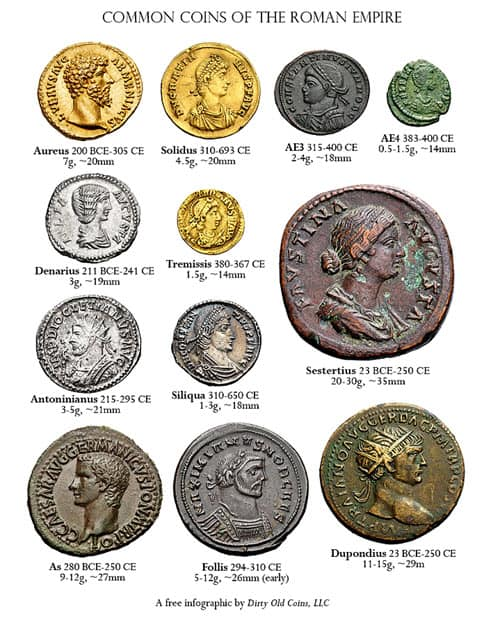 The collection of coins found in the Roman Bath House